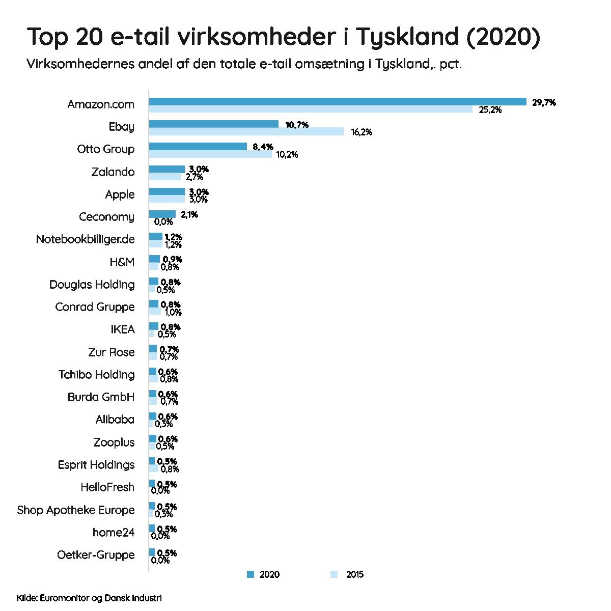 Tysk e-handel top 20 e-tail virksomheder i Tyskland